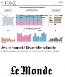 Le Monde présente le nouveau visage que pourrait prendre l'Assemblée nationale la semaine prochaine.